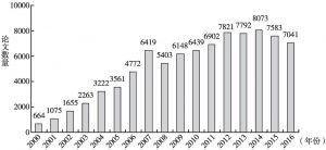 图3 2000~2016年知网收录前景理论相关文献情况