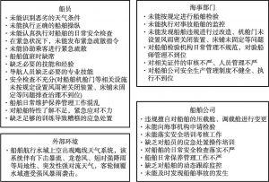 图6 人和组织因素分析