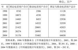 表3-10 1998~2004年固定电话用户数与移动电话用户数