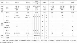 附录三 台湾龙船竞漕要项一览-续表2