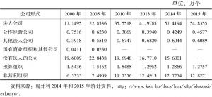 表4-2 2000~2015年匈牙利公司数量