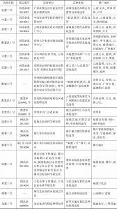 表1 薏仁米已审定的品种名录