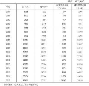 表1 巴中双边贸易情况(2000~2017年)