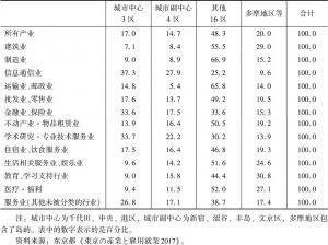 表5 东京都各产业的地区分布构成(2014年)