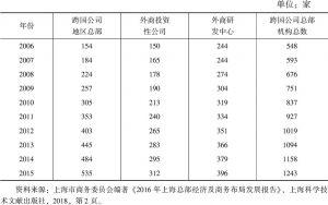 表1 2006~2015年上海跨国公司总部机构数