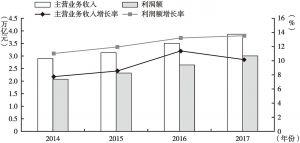 图1 2014~2017年规模以上零部件企业经济指标
