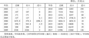 表1 中国东帝汶双边贸易额