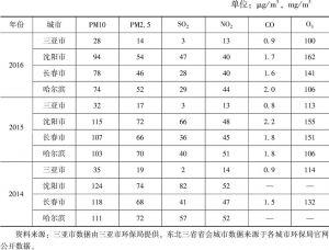 表7-3 迁入与迁出城市空气质量主要指标对比