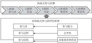 图1 协商式公众参与评估框架