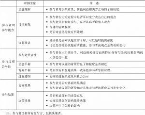 表3 协商式公众参与的评估体系