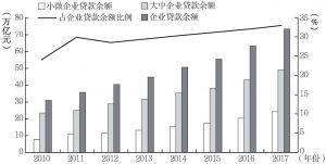 图1 小微企业贷款余额及所占比例(2010~2017年)