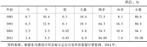 表3-2 东乌珠穆沁旗各类牲畜所占比例