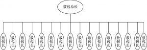 图6-1 巴彦敖包组织结构
