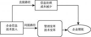 图1 信息技术投入影响企业绩效的路径