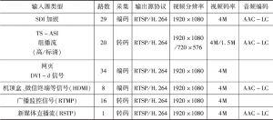 表1 各种信号源转换方式