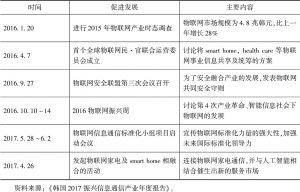 表3 振兴物联网发展的历程(2016.1~2017.6)