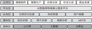 图3 爱奇艺智能网络视频服务平台架构