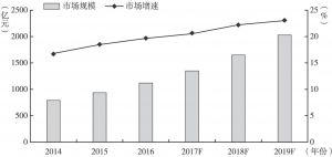 图10 2014~2019年我国智能化制造系统解决方案市场规模