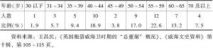 表14-1 出任总董时年龄一览