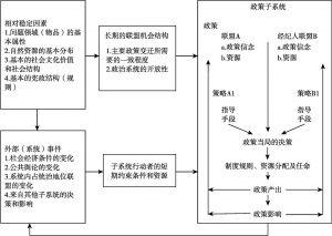 图1 倡议联盟框架