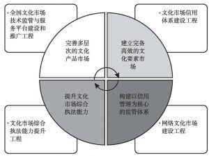 图1-2 现代文化市场体系