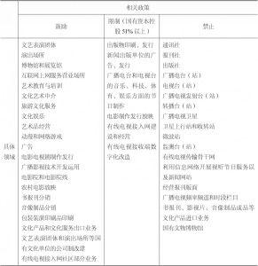 表7-2 非公资本进入文化产业的政策规定