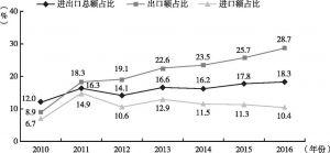 """图9 2010~2016年天津市与""""一带一路""""沿线国家贸易往来占全市对外贸易比重情况"""