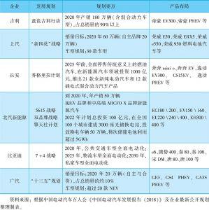 表11 主要整车企业新能源汽车规划布局