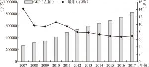图1 全国经济总量及增速变化(2007~2017年)
