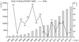 图2 社保基金管理资产规模及增速