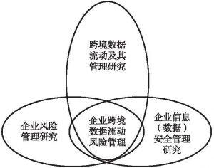 图0-1 企业跨境数据流动风险管理研究文献综述关系示意