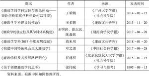 表1 中国知网中主题为廉政学的相关文献