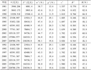 表3 基于统计指标的计算结果