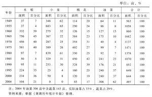 表2-6 黄湖种植业结构分布