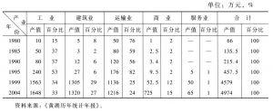 表2-7 黄湖非农产业发展情况