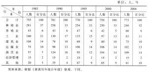 表2-9 黄湖劳动力分布状况