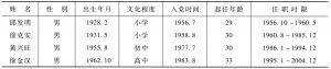 表3-1 黄湖历任支部书记基本情况