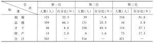 表8-1 黄湖青年择偶标准分组分布