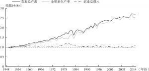 图3-1 美国农业产出、投入和全要素生产率