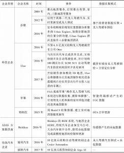 表14 在高精地图领域布局的主要国外企业