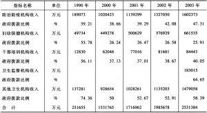 表1-2 中国卫生部门公共卫生机构费用