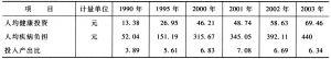 表1-3 中国公共卫生健康投资的经济效益