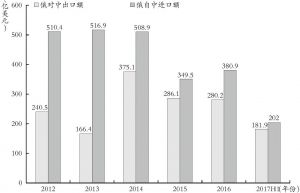 图1 2012~2017上半年中俄进出口情况