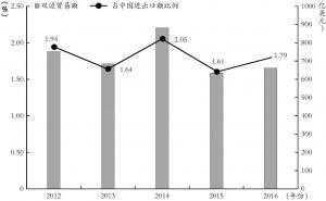 图2 2012~2016年中俄双边贸易额情况