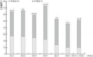图3 2011~2017年10月中蒙双边贸易额情况