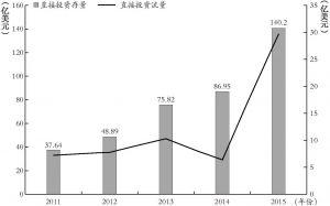 图4 中国对俄罗斯直接投资