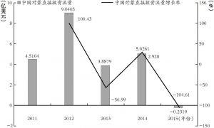图5 中国对蒙直接投资