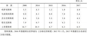 表1 中亚国家GDP增长速度