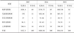 表2 中亚国家GDP