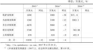 表3 美国对中亚国家的经济援助